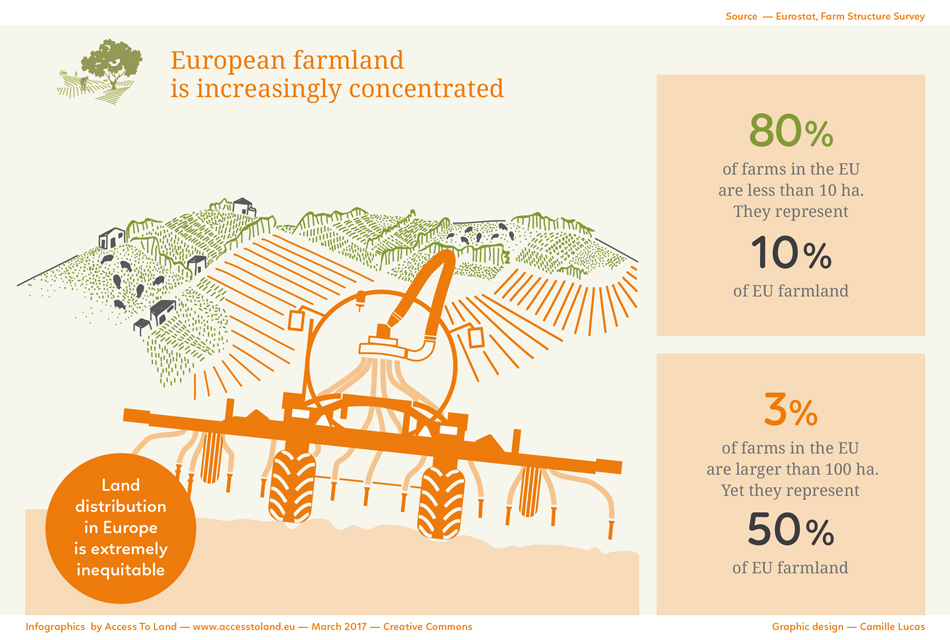 European Farmland is concentrated
