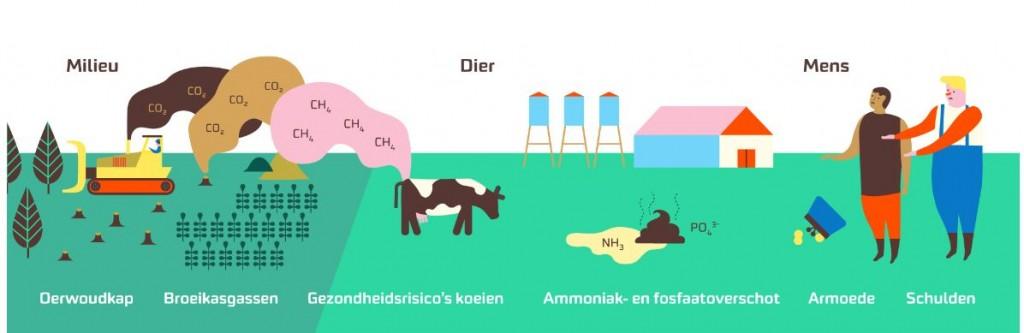 eerlijke-melk-milieudefensie