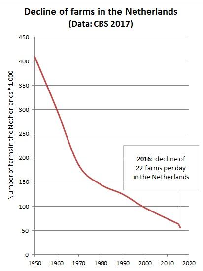 1950-2016 decline farms