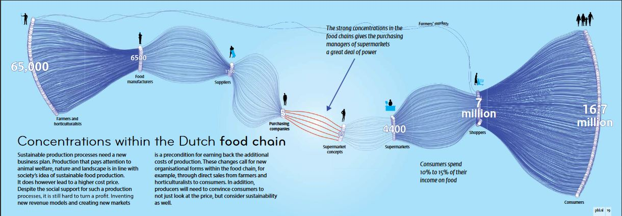 Concentrations in the Dutch food chain