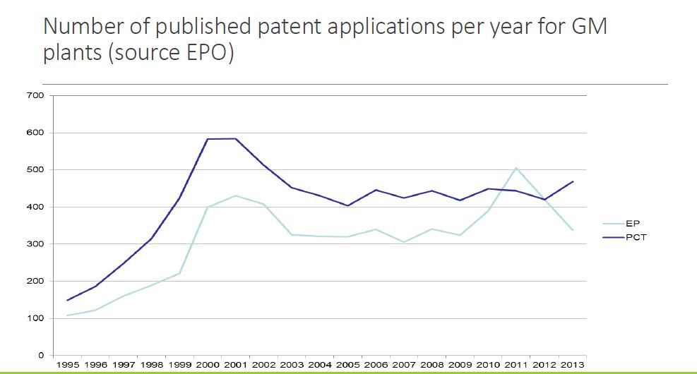 number-of-published-patent-applications-per-year-for-gm-plants